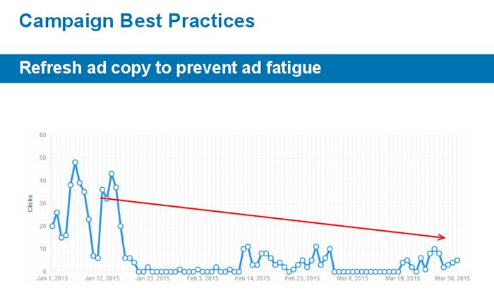 Linkedin Campaign Best Practices