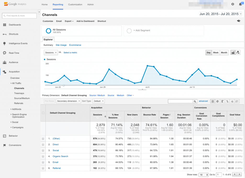 google analytics report showing the acquistion channels