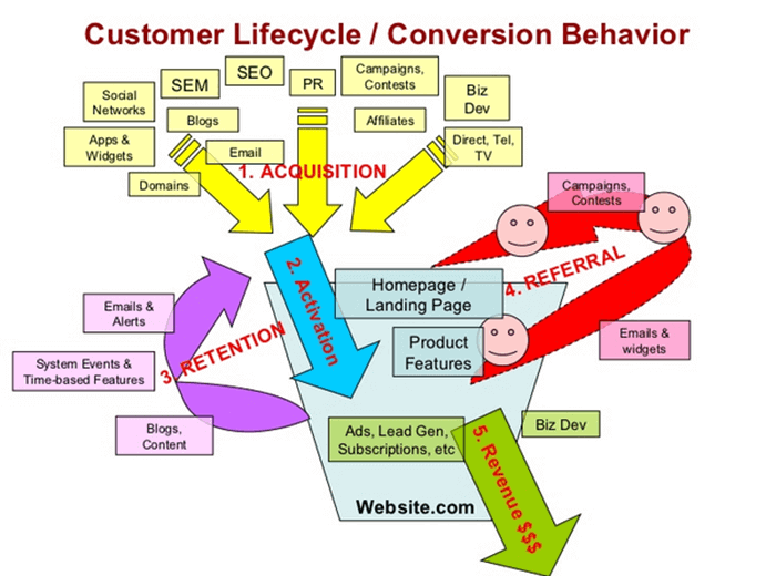 Customer-Lifecycle-Conversion-Behaviors