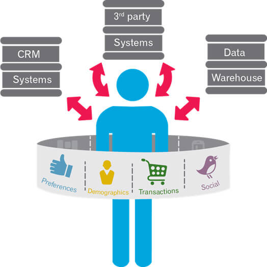 CRM 3rd Party Data