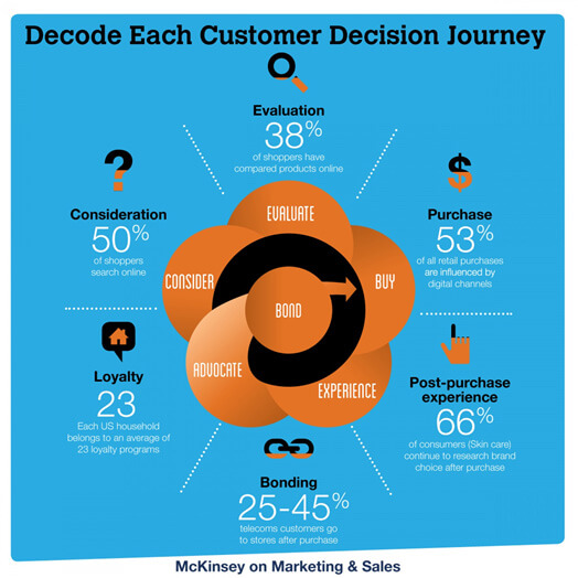 Decode Each Customer Decision Journey
