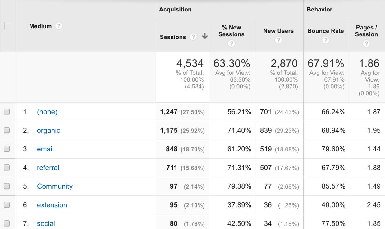 Google Analytics Medium