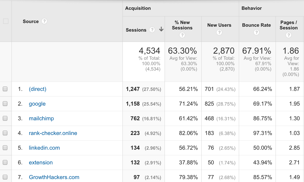 Google Analytics Source