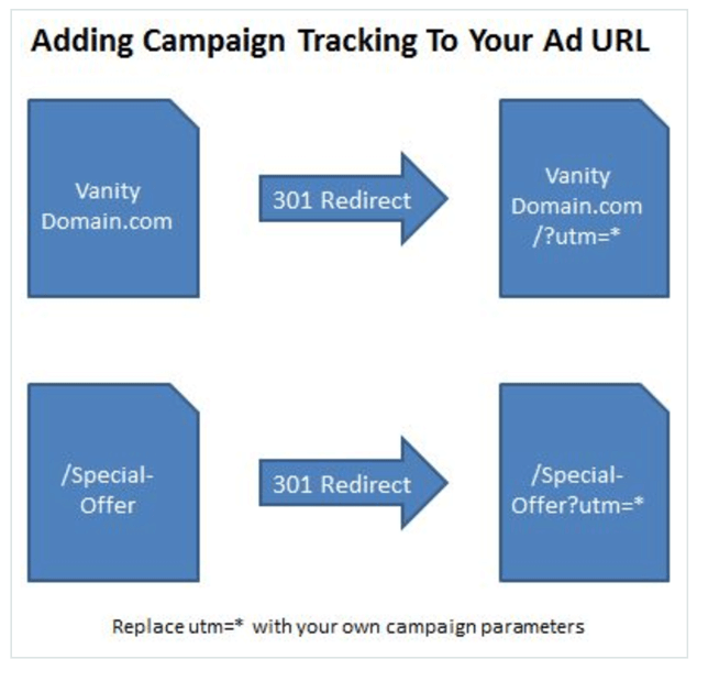 Tracking Offline Campaigns With UTMs