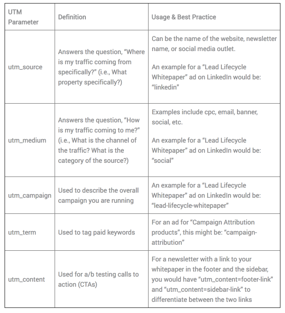 UTM Parameter Summary