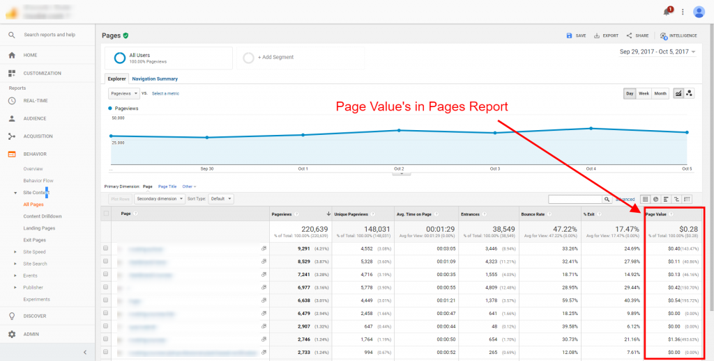 page values Google Analytics