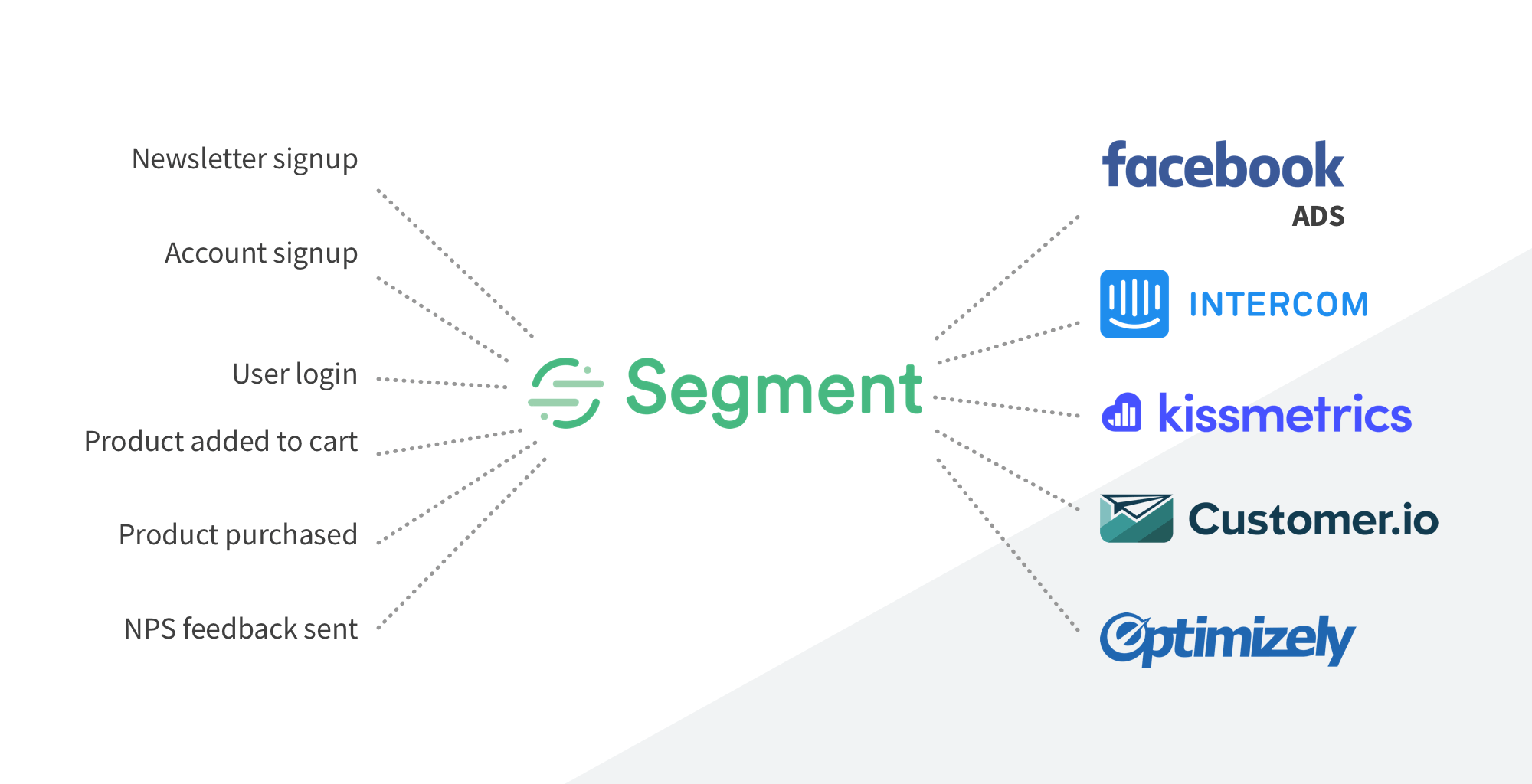 segment connections