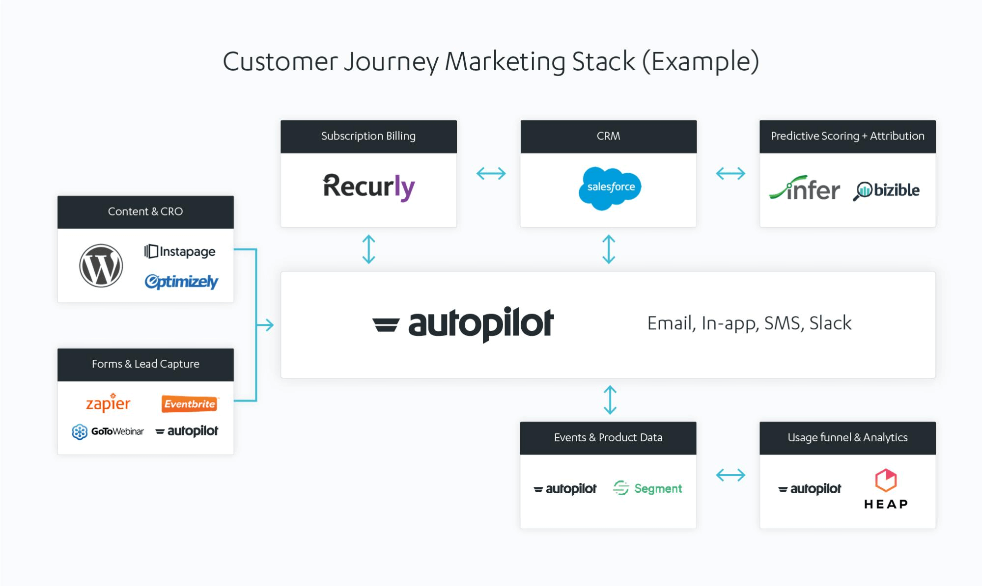 autopilot customer journey marketing stack