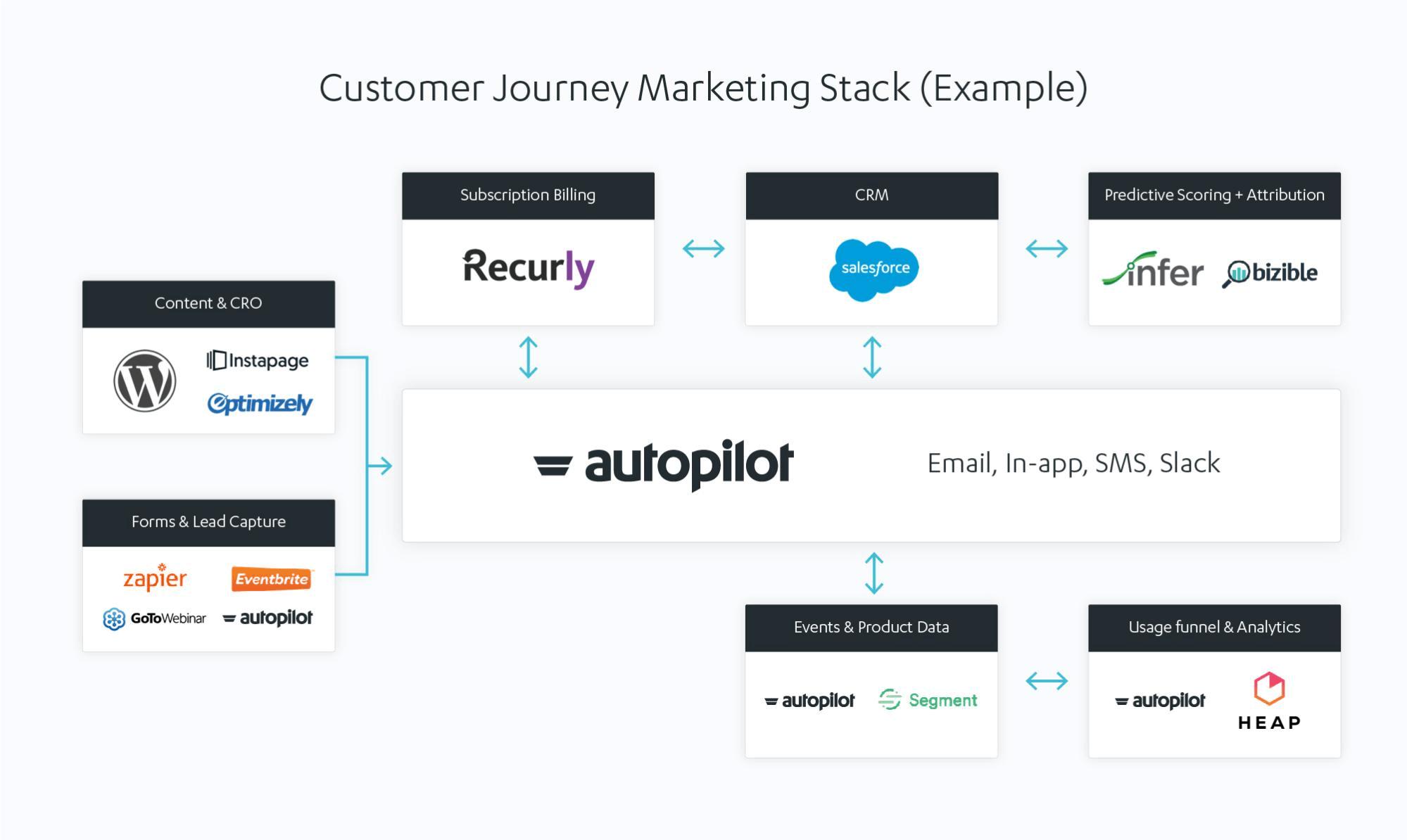 autopilot customer journey marketing stack