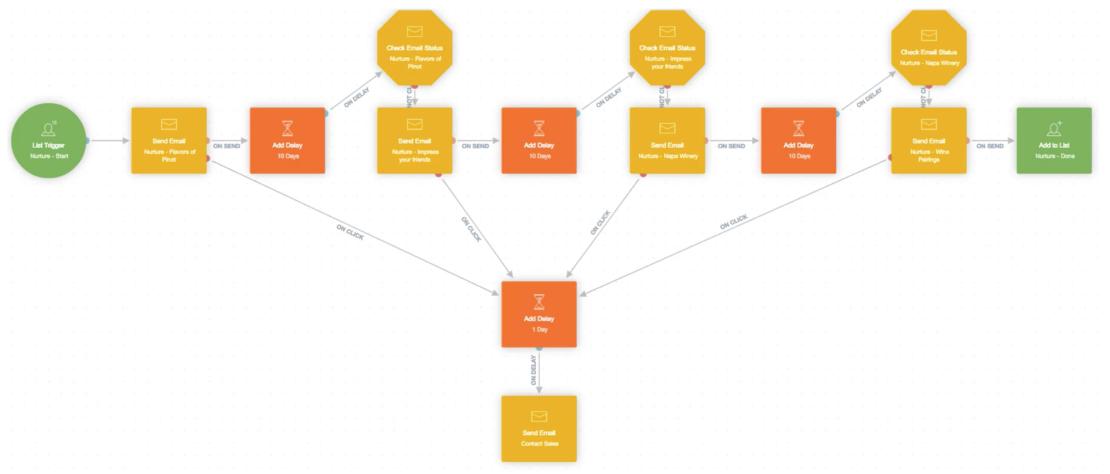autopilot visual workflow automation example