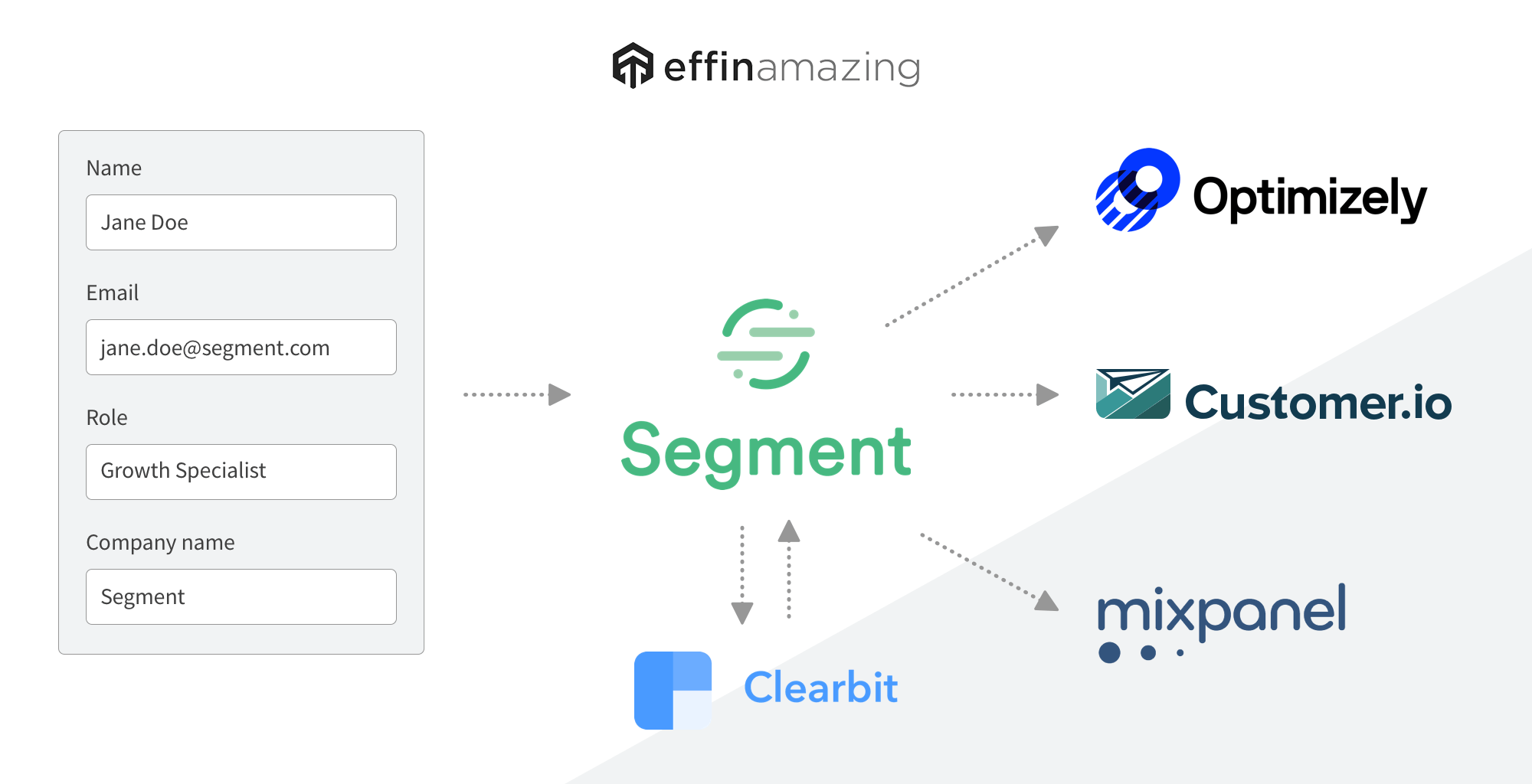 clearbit segment integration example