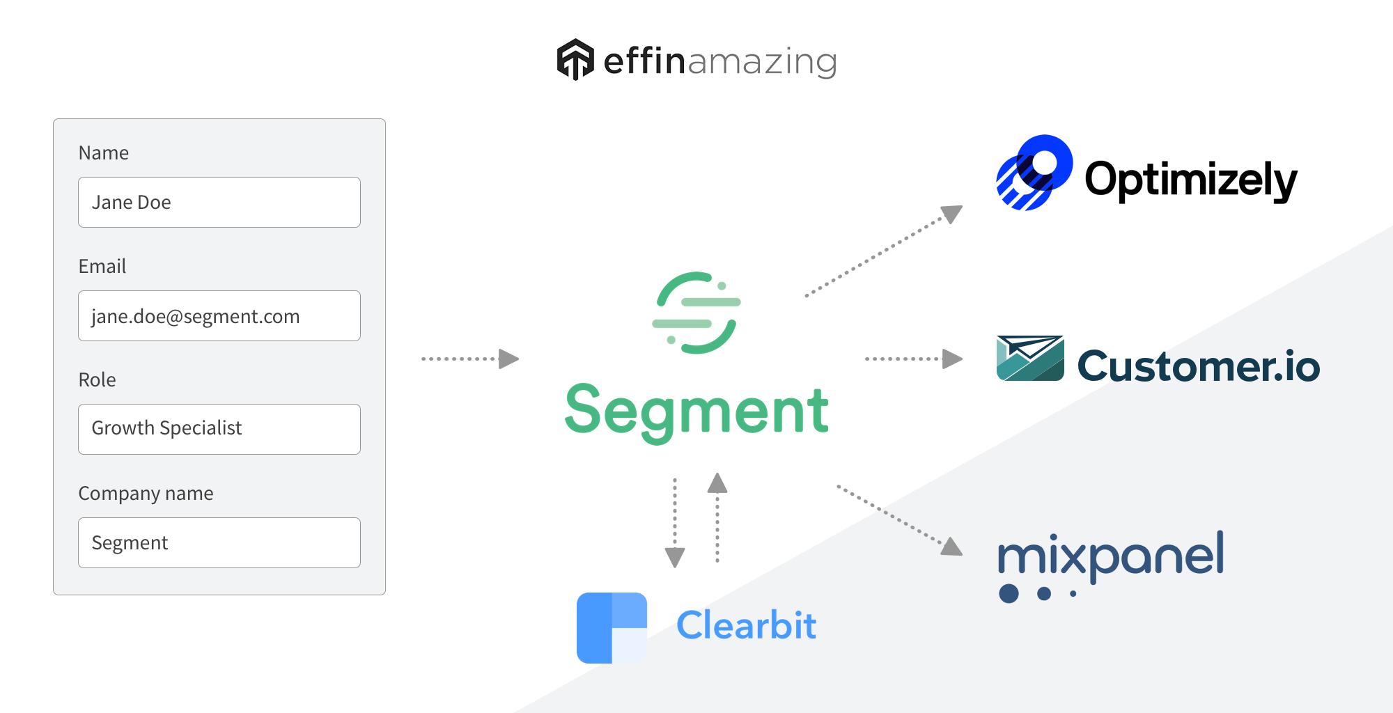clearbit segment integration example