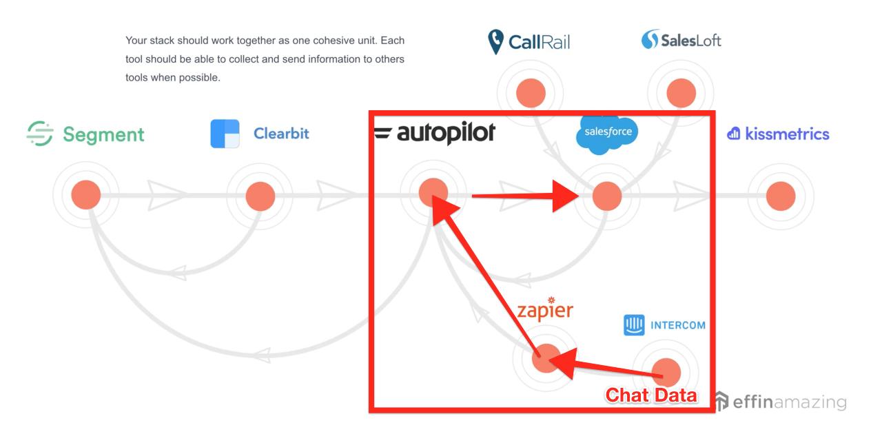 integration between zapier autopilot salesforce