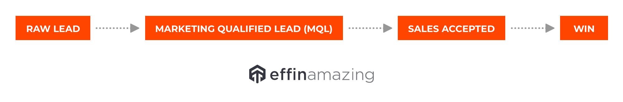 marketing qualified lead MQL definition