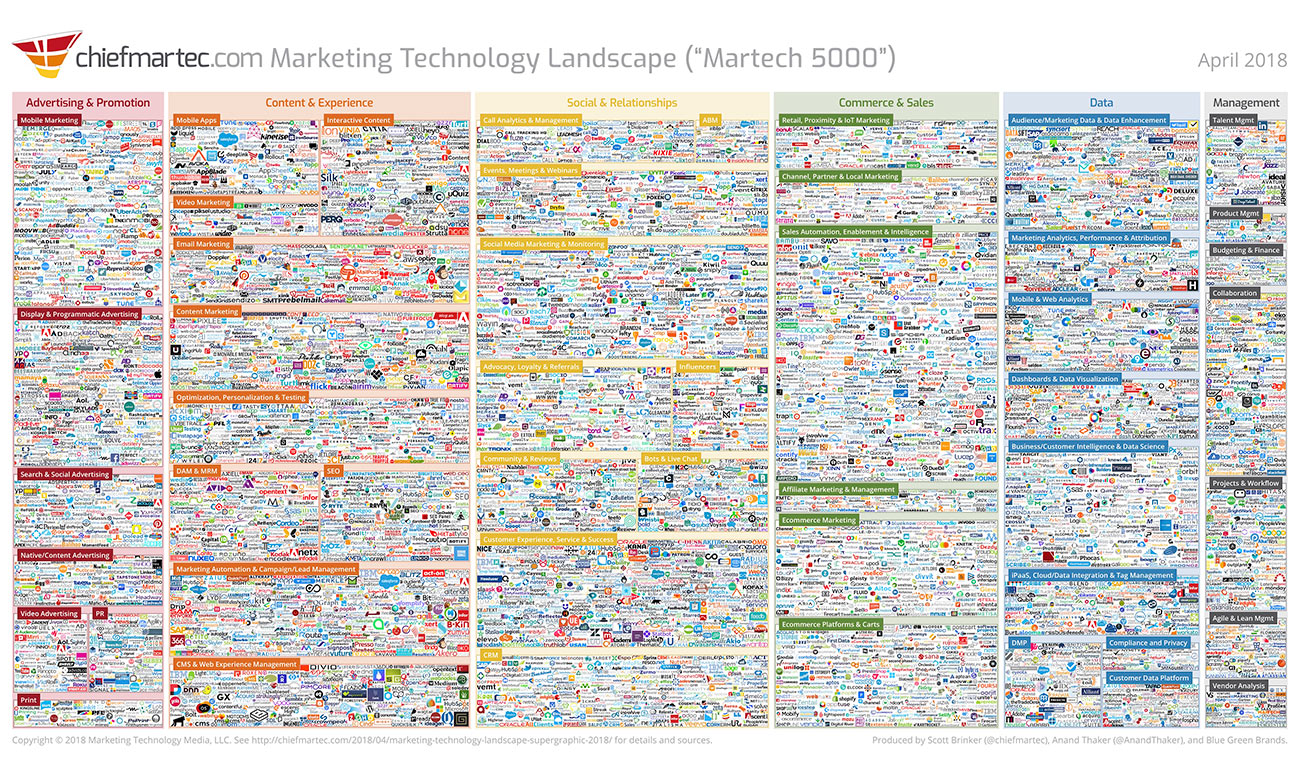 marketing technology stack landscape 2018
