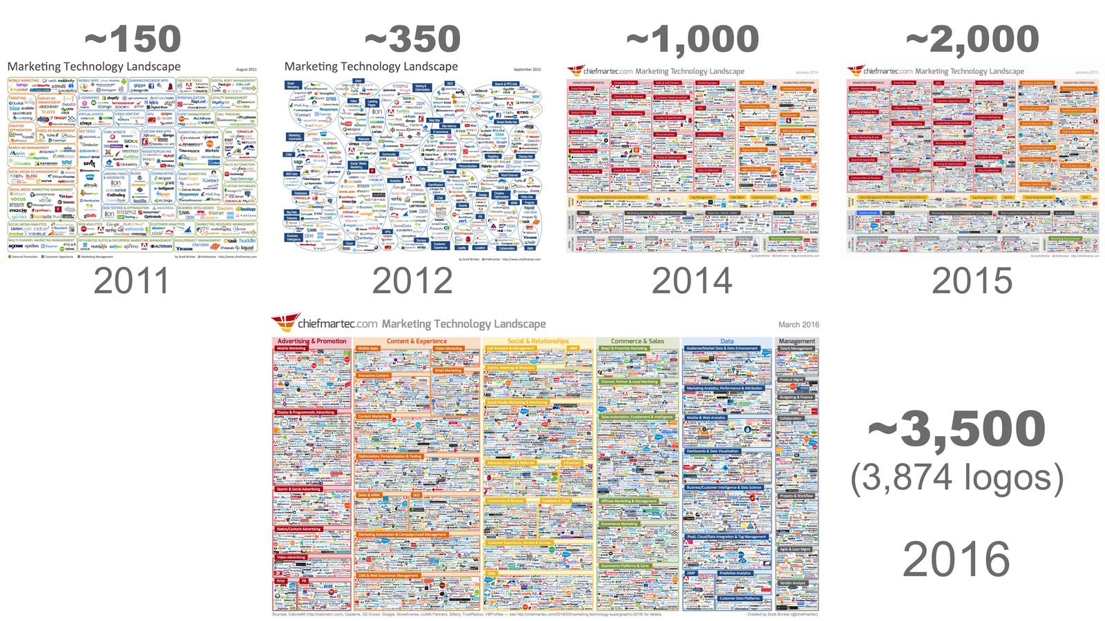 marketing technology landscape timeline 2011 through 2016