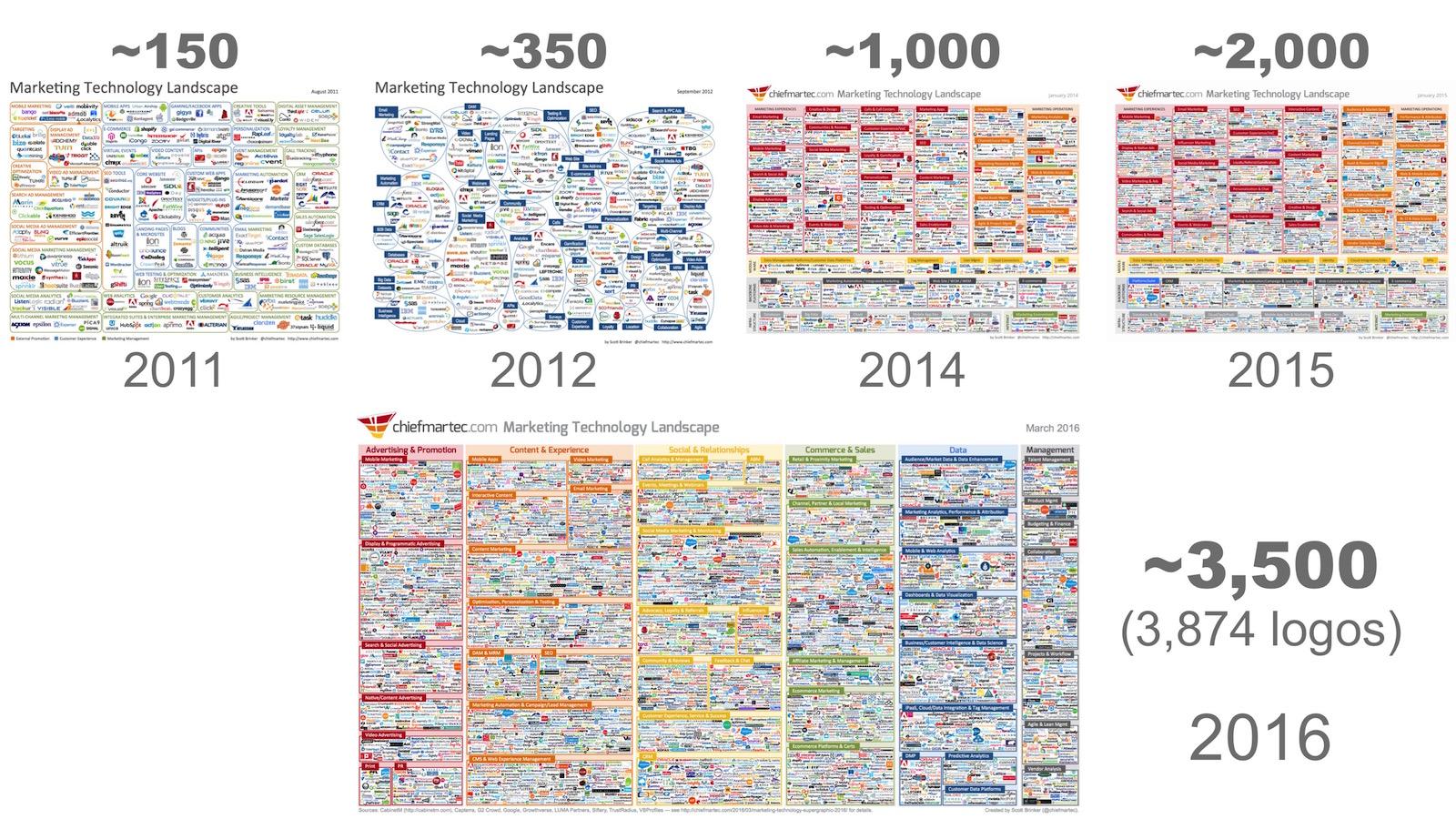 marketing technology landscape timeline 2011 through 2016