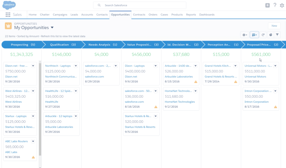 salesforce dashboard