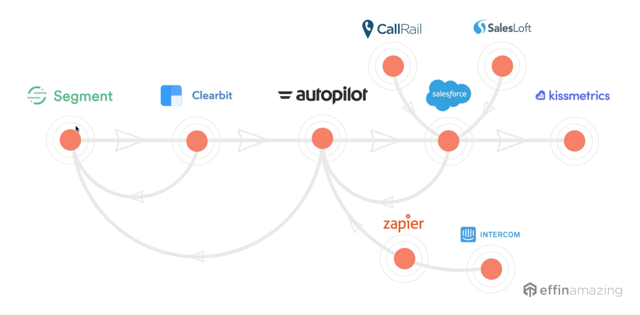 the ultimate marketing stack