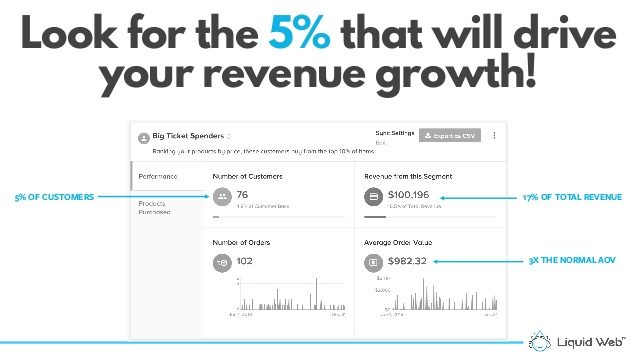 Analytics snapshot showing how 5% of customers account for 17% of revenue