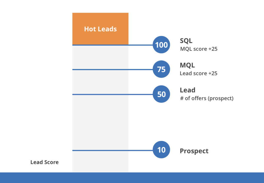 Graphic showing how numerical scores are added to trigger actions in lead scoring