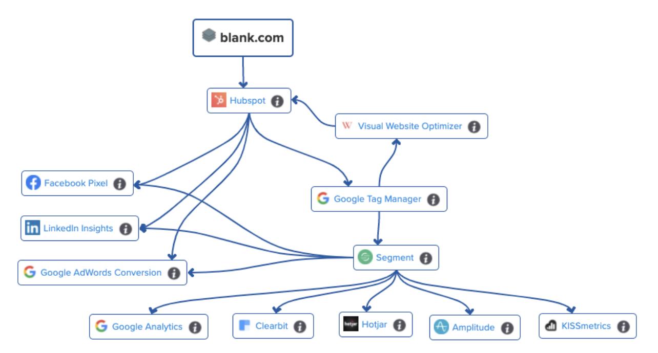 MarTech stack model we've built with HubSpot